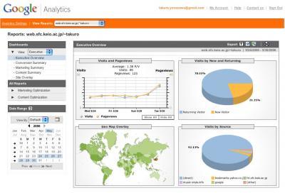 Google Analytic: Saca el máximo partido a tu web.